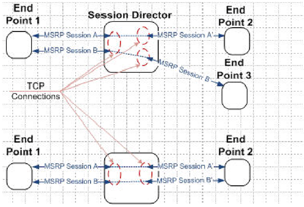 Message Session Relay Protocol
