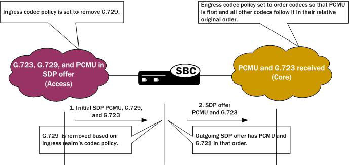 Codec Policies for SIP