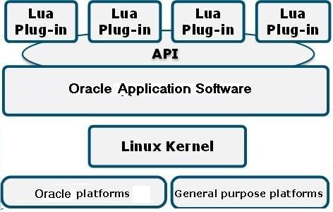 Oracle SPL Plug-ins
