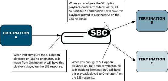 Supported Playback Scenarios