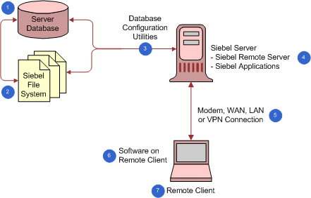 Siebel 2018: Overview of the Siebel Remote Architecture