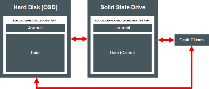 Ceph Storage for Oracle Linux