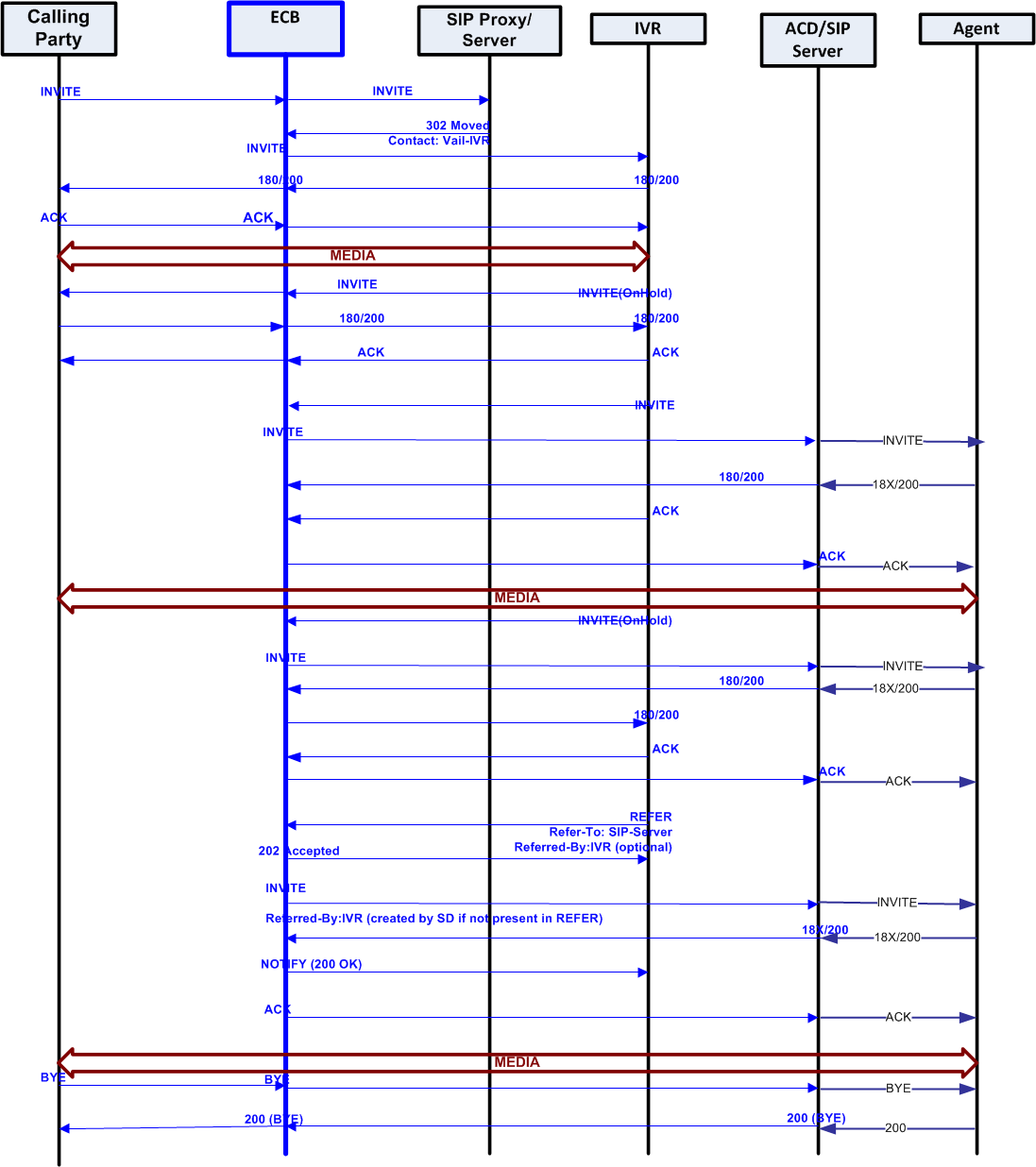 SIP Interface Settings