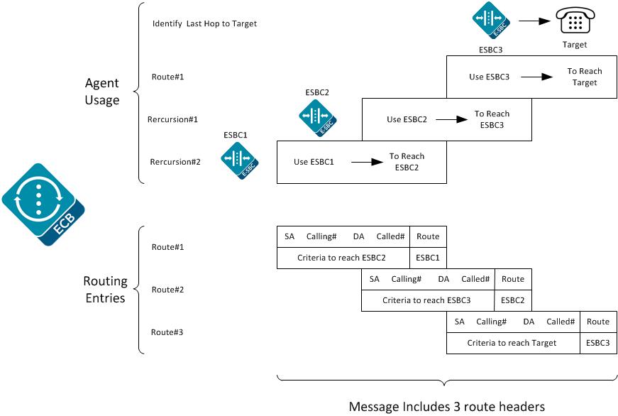 Oracle Enterprise Communications Broker Routing