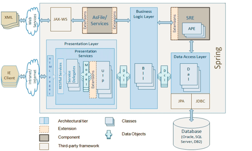 System Architecture Overview