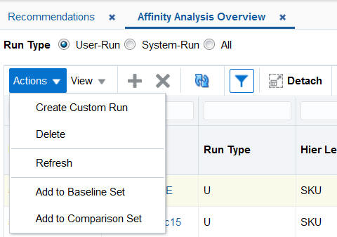 Affinity Analysis
