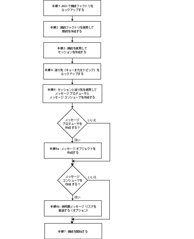 基本的な JMS アプリケーションの開発