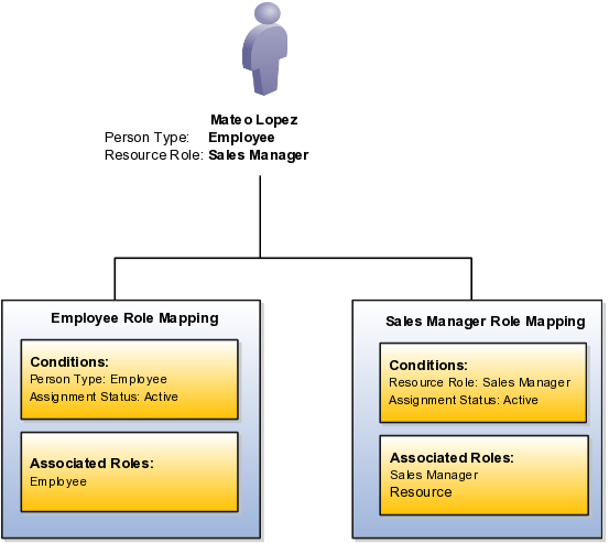 Level 2 Customer support provision 2 (7540-001)