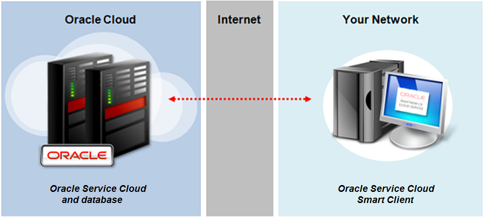 Deploying Oracle Service Cloud
