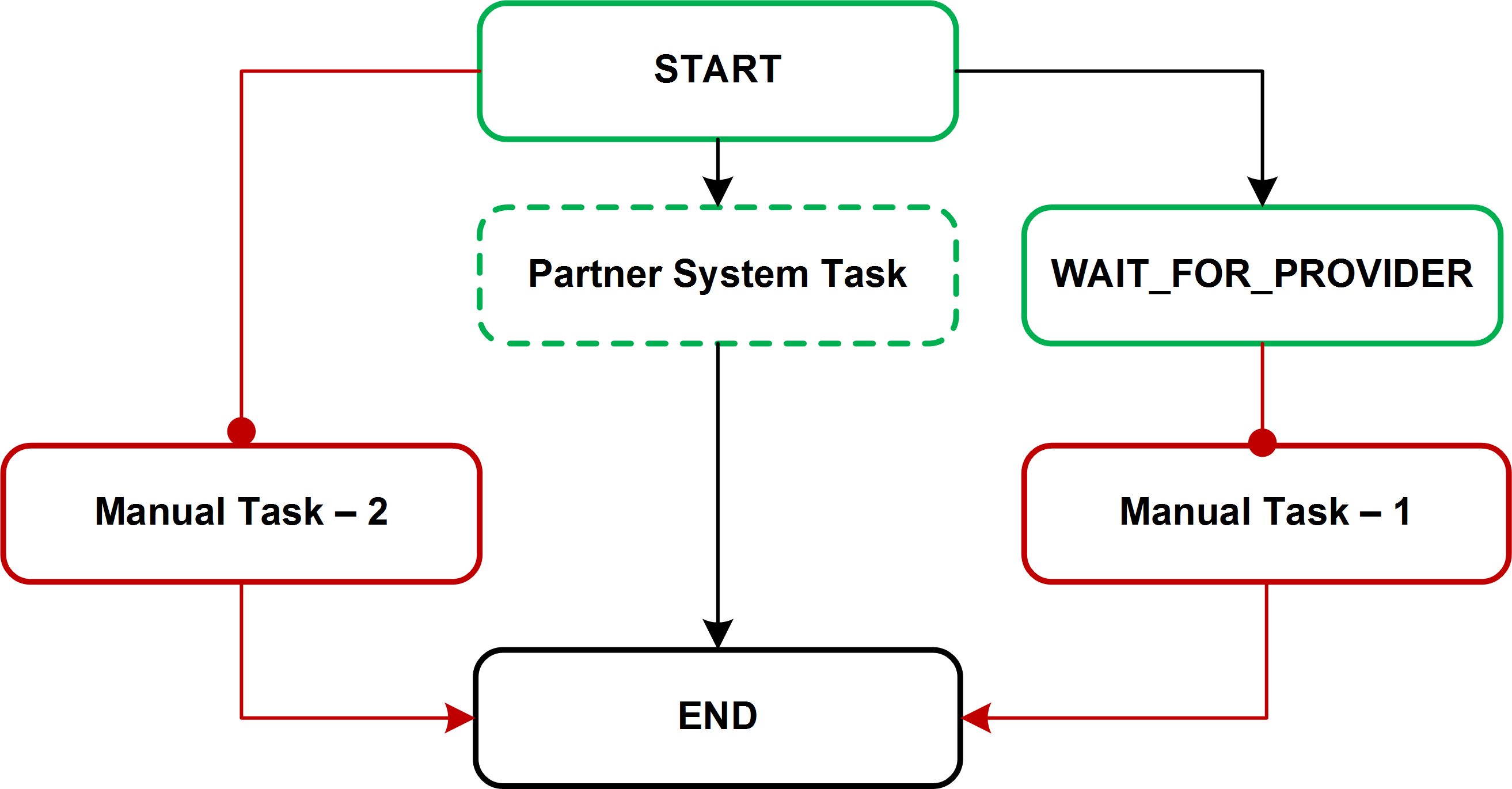 Processes image showing a simplified process including an ovi partner system task and two manual tasks nvjuhfo Choice Image