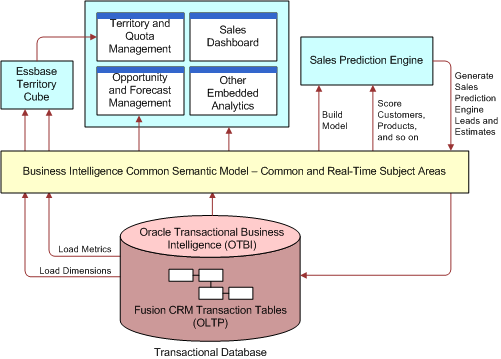 Diagram Showing High Level Mapping Of The Business Intelligence Architecture