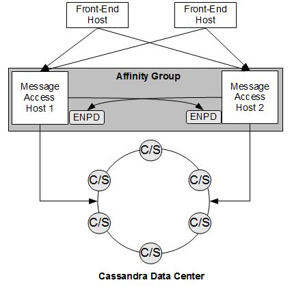 Description Of Figure 3 1 Follows