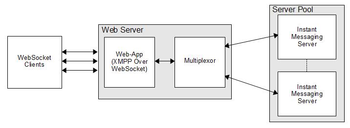 Configuring the XMPP WebSocket Gateway