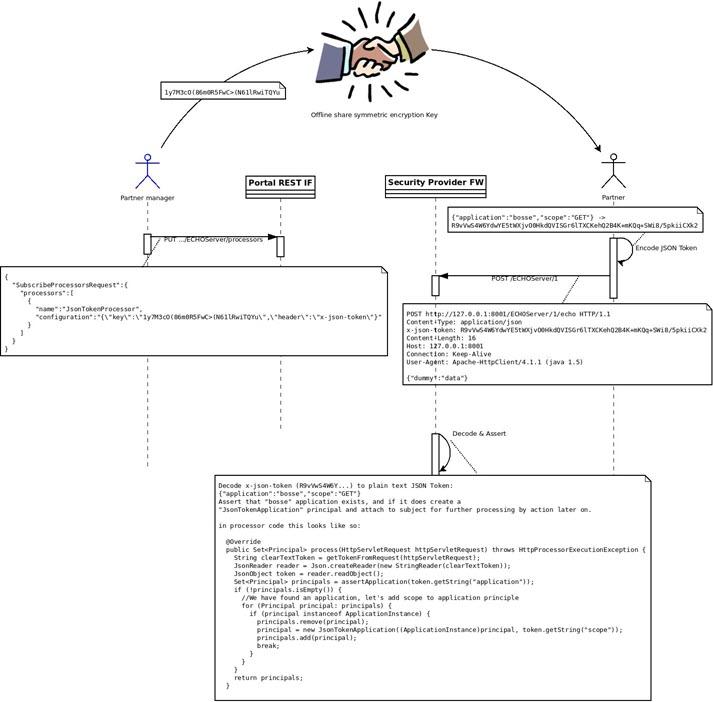 Creating Custom HTTP Processors