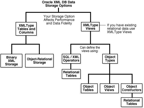 2 3 The Structure Of Your Xml Data