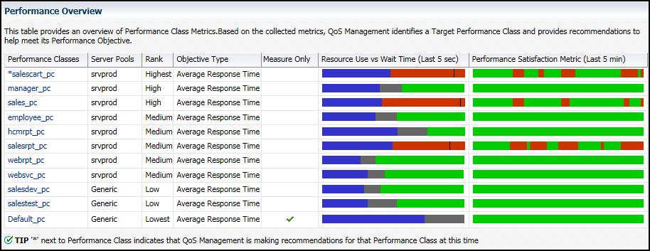 Target Response Time