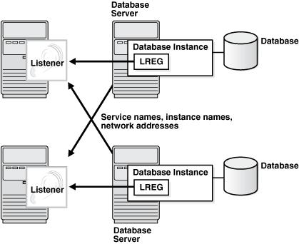 Description of the illustration cncpt315.eps follows