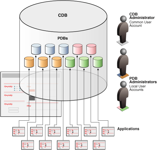 Managing rights in PostgreSQL