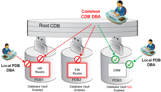 Introduction to Oracle Database Vault