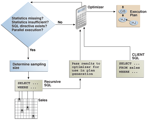Optimizer Statistics Concepts