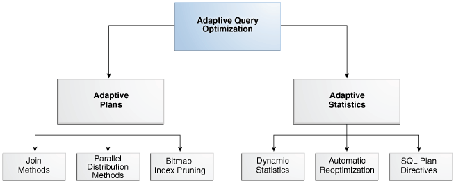 query optimization Performance tuning of sql query for oracle database  32 tips for oracle sql query writing and performance tuning  for sql optimization i would also recommend to.