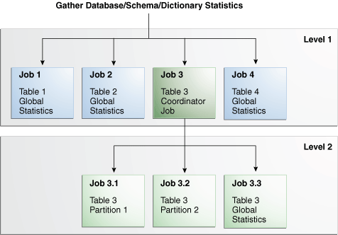 gather table stats oracle 1