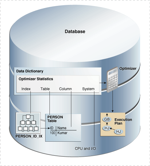 what is data dictionary in dbms