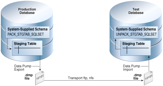 Learn oracle sql tuning