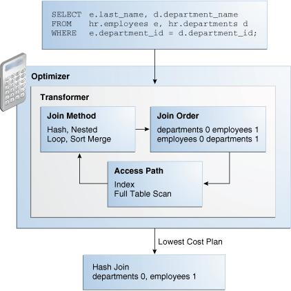 Query Optimizer Concepts