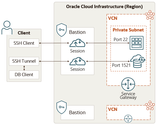 The Client connects to a Session on a Bastion using an SSH Client or SSH Tunnel. The two Sessions connect to an instance and a database in a Private Subnet. The VCN that contains the Private Subnet has a Service Gateway.
