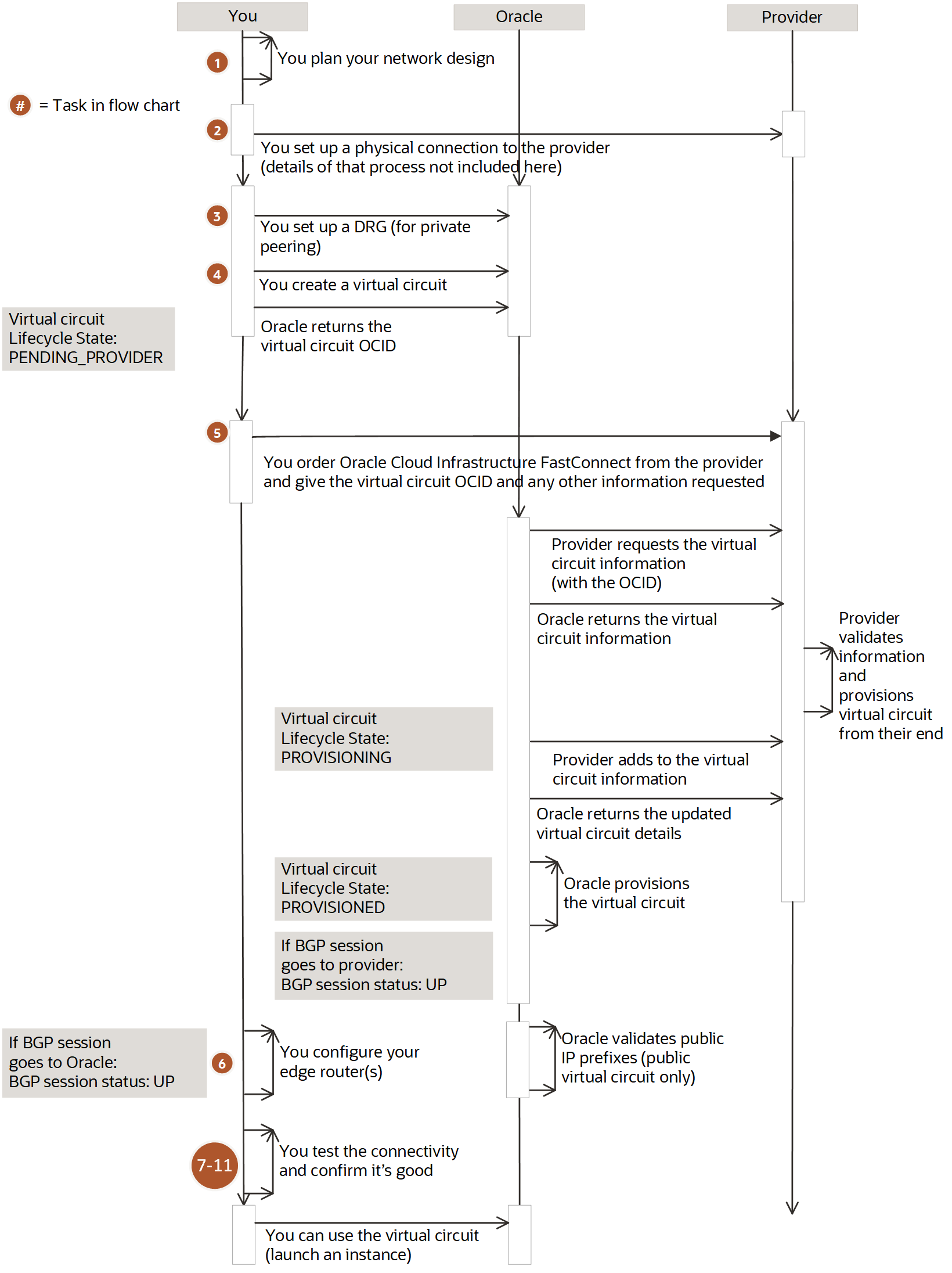 Fastconnect With An Oracle Provider Verizon Network Interface Device Wiring Diagram This Image Shows A Sequence The Different Virtual Circuit States