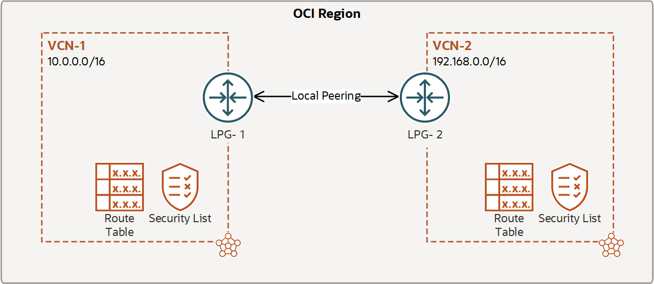 https://docs.oracle.com/en-us/iaas/Content/Resources/Images/network_local_peering_basic.png