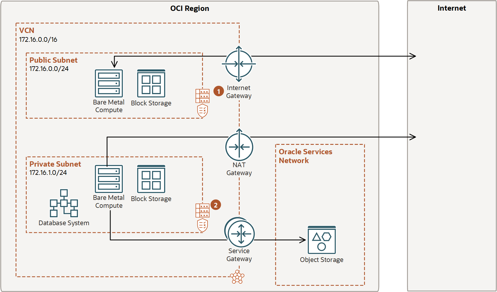 Access to Oracle Services: Service Gateway