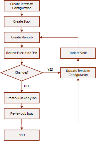 Overview of Resource Manager