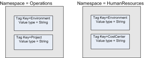 This Image Shows Two Namespaces With Tag Key Definitions