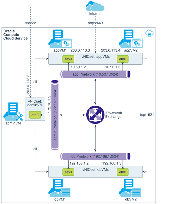 Create a Multi-Tier Topology with IP Networks Using Terraform