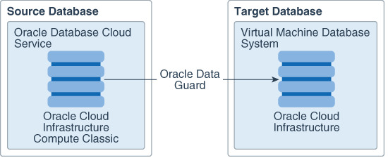 Learn About Migrating a Database Cloud Service Deployment to a