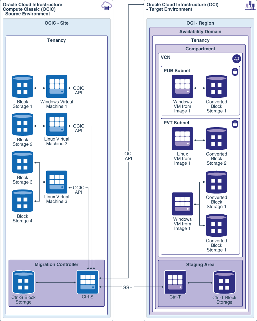 Migrate Virtual Machines and Block Storage to Oracle Cloud
