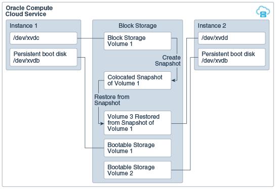 Backing Up and Restoring Storage Volumes Using Snapshots