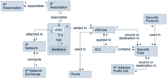 network diagram that shows the ip addresses used at site 1 and siteabout ip networks