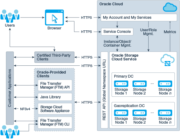 About Oracle Cloud Infrastructure Object Storage Classic