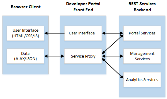 Deploying the Developer Portal On Premise