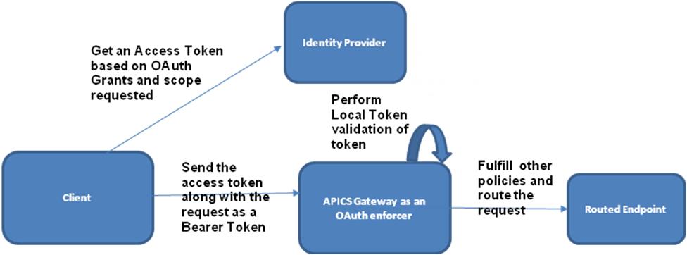 Configure OAuth Providers