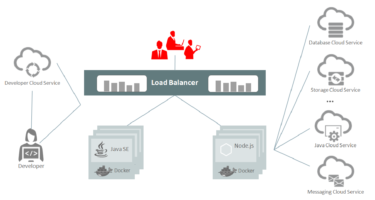 About Oracle Application Container Cloud Service
