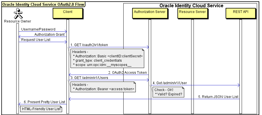 REST API for Oracle Identity Cloud Service