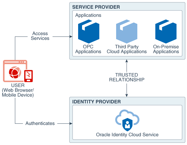 Architecture Diagram Defining Oracle Identity Cloud Service and SAML