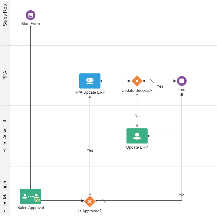 Accelerate Process Automation