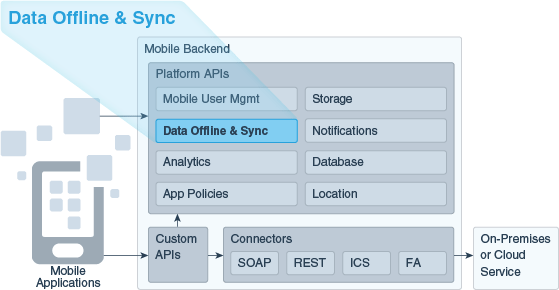 Data Offline and Sync