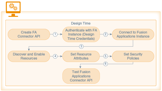 Fusion Applications Connector APIs