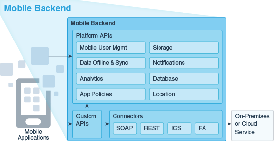 Mobile Backends